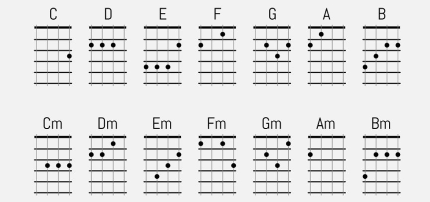 Guitar : ukulele chords to guitar Ukulele Chords along with ...