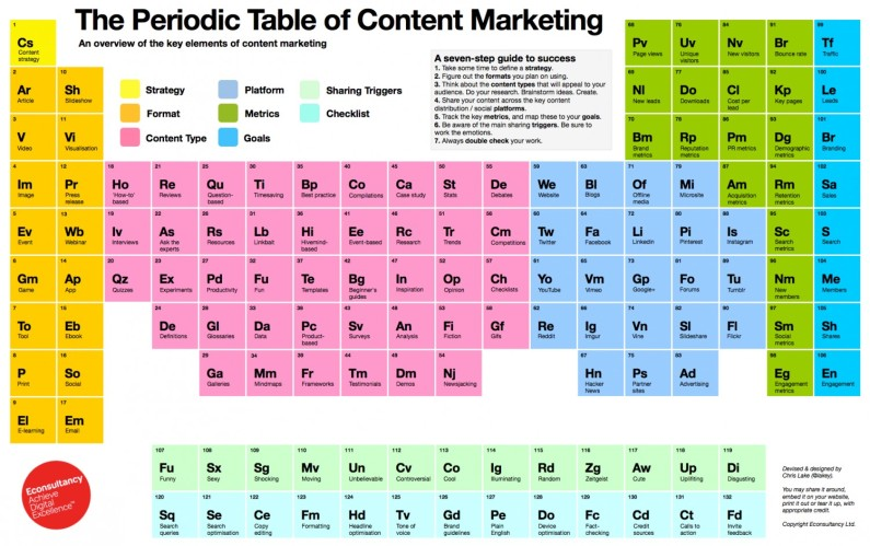 The skills of a content marketer, as shown on a periodic table