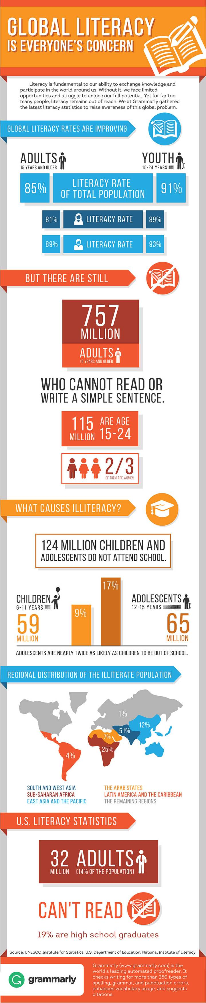 Literacy Day Grammarly Infographic