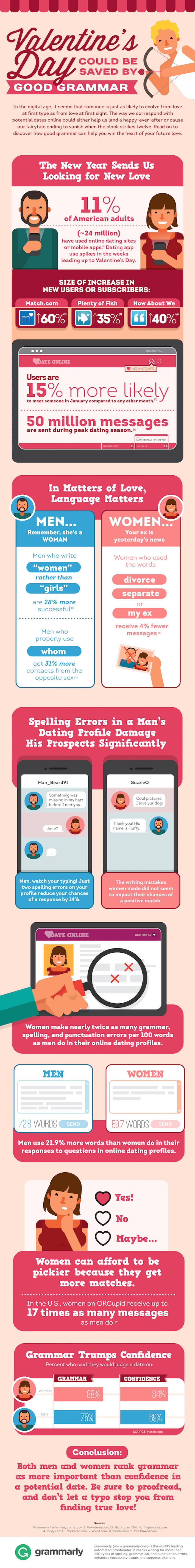 Online dating bad grammar