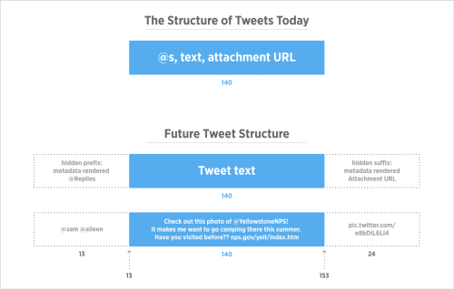 New Structure of Tweets 2016 Graph