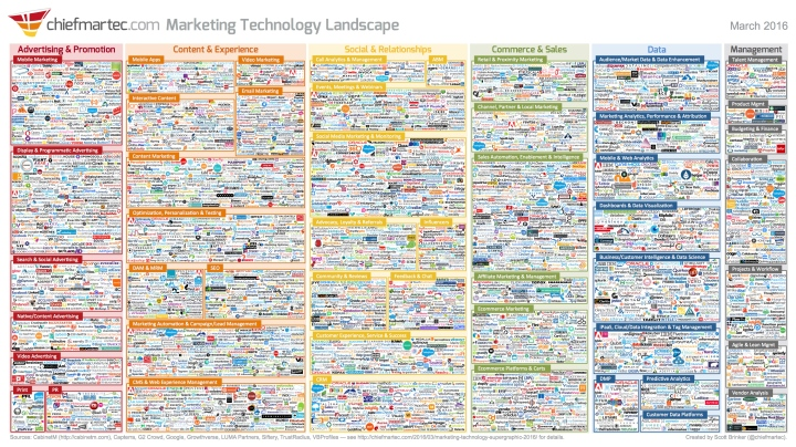 Marketing Technology Landscape 2016 by chiefmartec.com