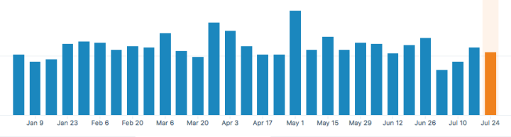 KLWightman.com Stats – Weekly Visitors 2017